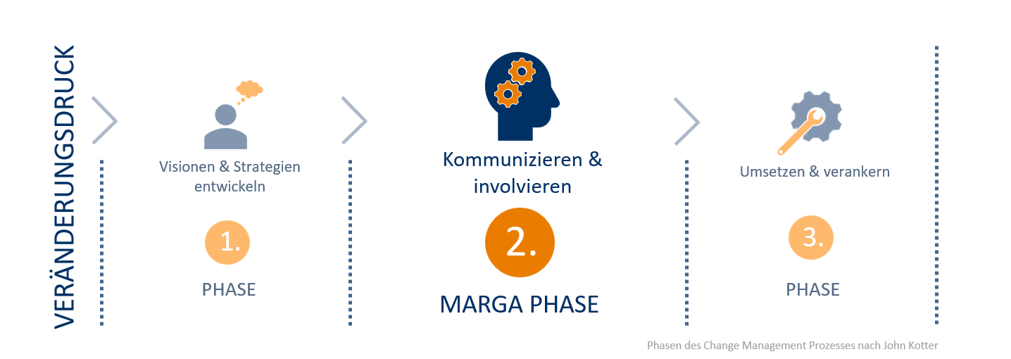 Phasen des Change Management Prozesses: Wo setzt MARGA an?